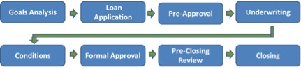 Mortgage Loan Stages