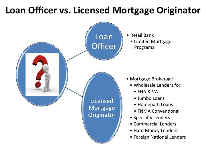 Bank Loan Officer vs  Licensed Mortgage Originator